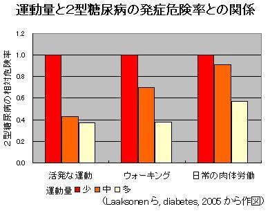 糖尿病の運動療法の方法と効果